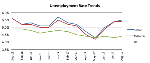 Unemployment Rate Trends